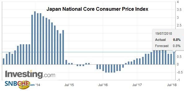 Japan National Core Consumer Price Index (CPI) YoY, Jul 2013 - Jul 2018