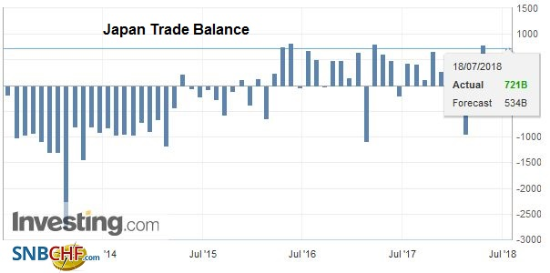 Japan Trade Balance, Jul 2013 - Jul 2018