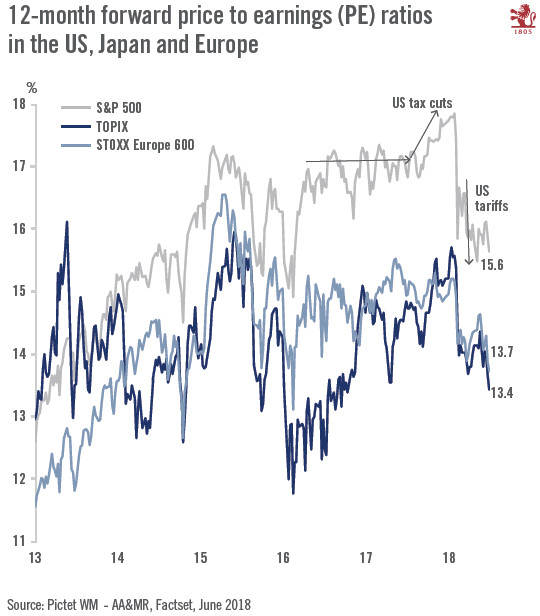 US, Japan and Europe Forward Price to Earnings