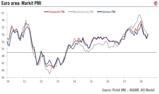 Eurozone Markit PMI, 2010 - 2018