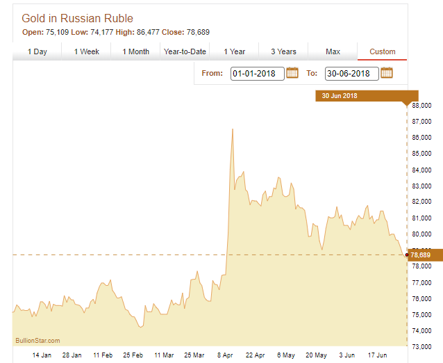 Gold Price in Russian Rouble, H1 2018