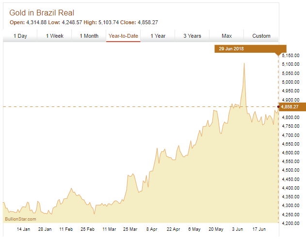 Gold Price in Brazilian Real, January – June 2018