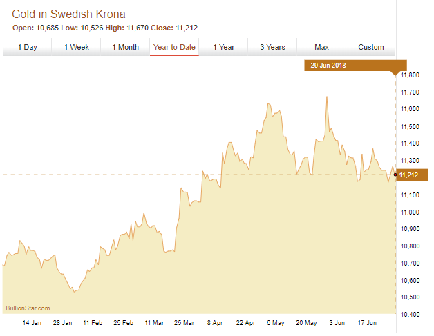 Gold Price in Swedish Krona, H1 2018