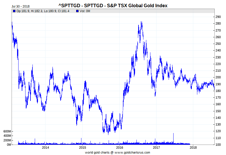 S&P/TSX Global Gold Index, 5 Year Chart