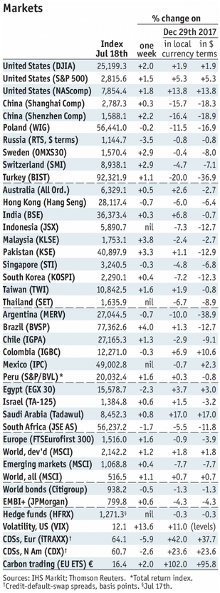 Stock Markets Emerging Markets, July 18