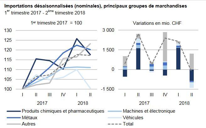 Swiss Imports per Sector, Q1 2017 vs. Q2 2018