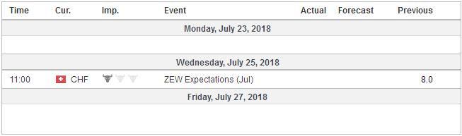 Economic Events: Switzerland, Week July 23