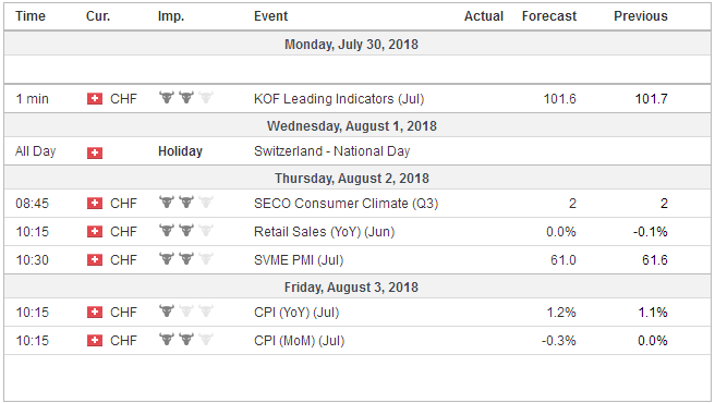 Economic Events: Switzerland, Week July 30
