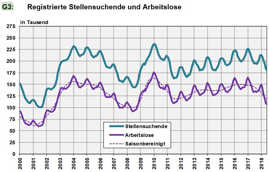 Switzerland, Number of Employed and Number of Job Seekers, June 2018