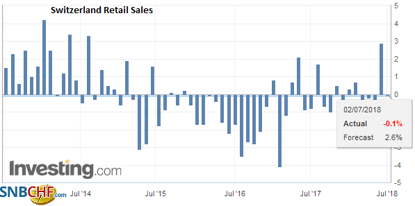 Switzerland Retail Sales YoY, May 2018
