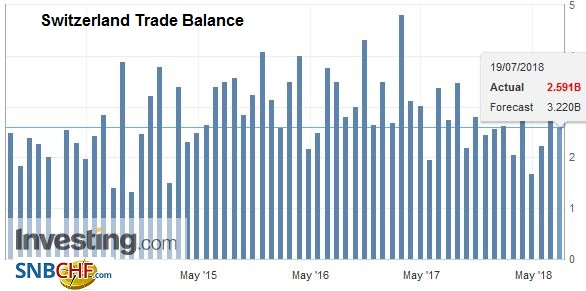 Switzerland Trade Balance, Jun 2018