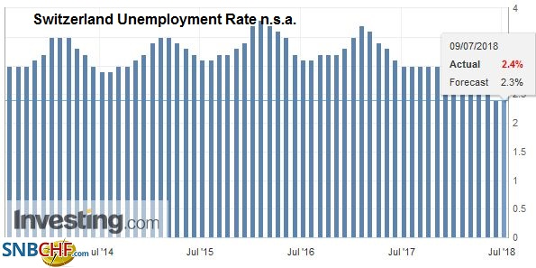 Switzerland Unemployment Rate n.s.a., Aug 2013 - Jul 2018