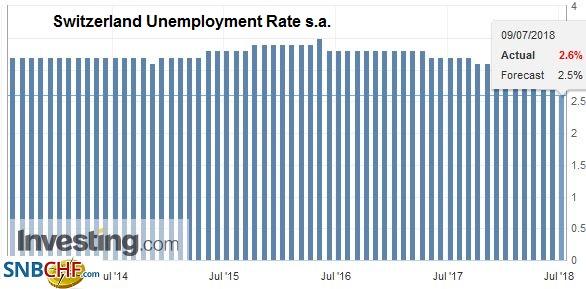 Switzerland Unemployment Rate s.a., Aug 2013 - Jul 2018