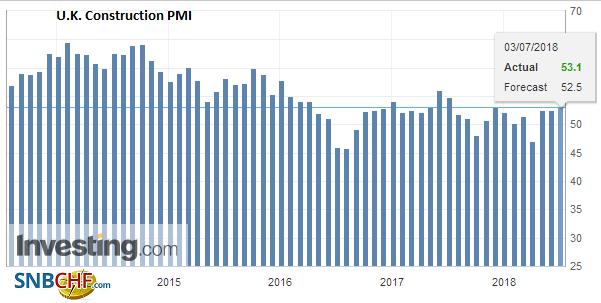 U.K. Construction PMI, June 2018