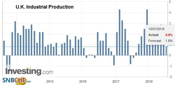 U.K. Industrial Production YoY, Aug 2013 - Jul 2018