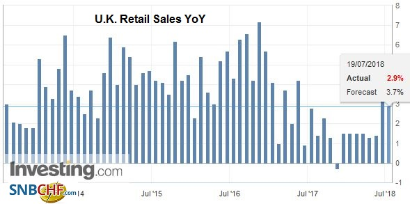 U.K. Retail Sales YoY, Aug 2013 - Jul 2018