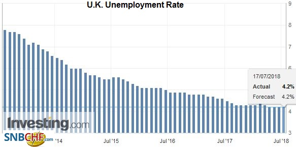 U.K. Unemployment Rate, Aug 2013 - Jul 2018