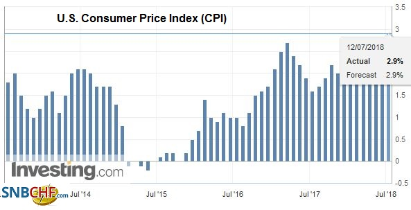 U.S. Consumer Price Index (CPI) YoY, Jul 2013 - Jul 2018
