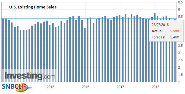 U.S. Existing Home Sales, June 2018