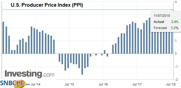 U.S. Producer Price Index (PPI) YoY, Jul 2013 - Jul 2018