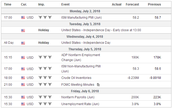 Economic Events: United States, Week July 02