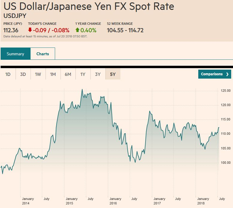 USD/JPY, Jan 2014 - Jul 2018