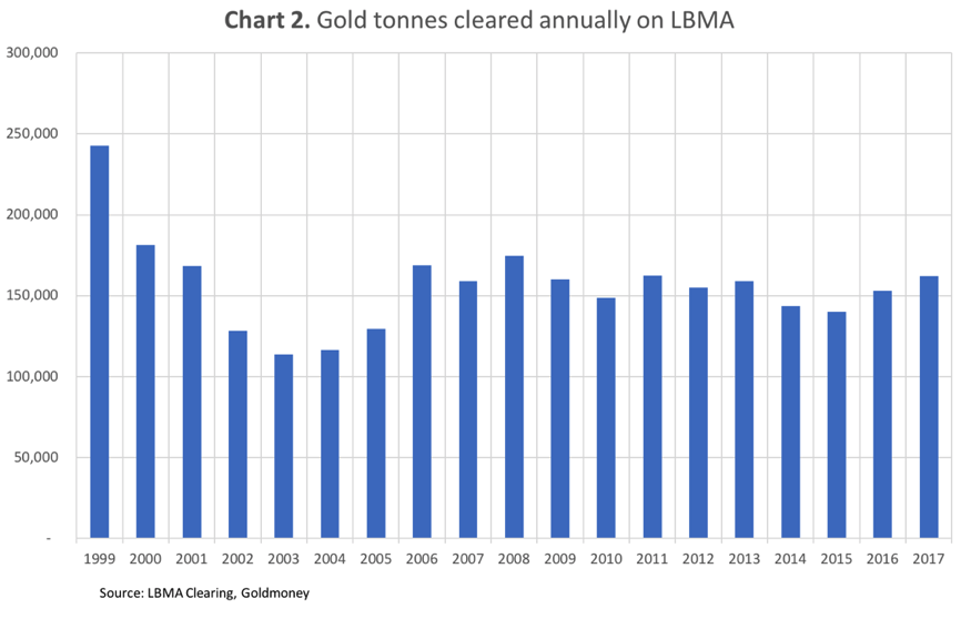 Gold tonnes cleared annually on LBMA, 1999-2017
