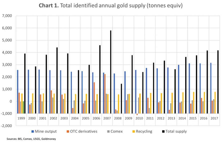 Total identified annual gold supply, 1999-2017