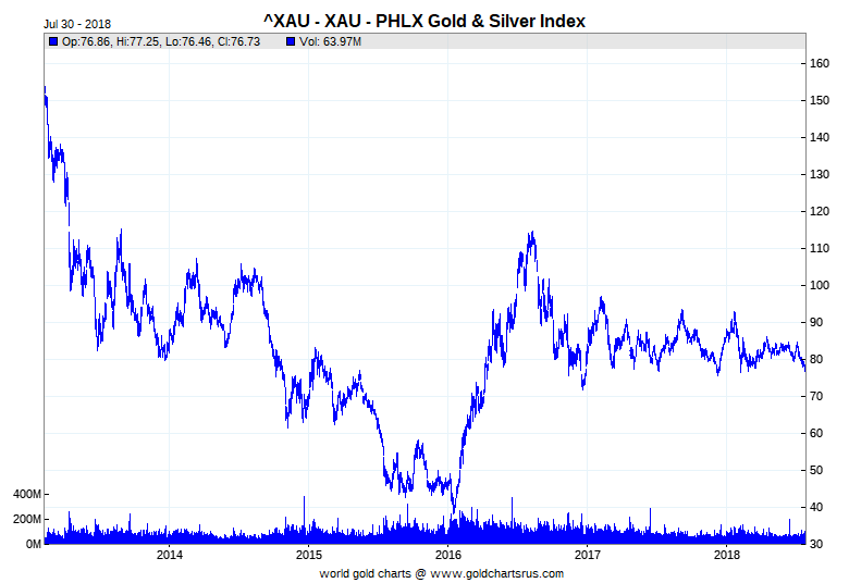 Philadelphia Gold and Silver Index (XAU) 2014-2018