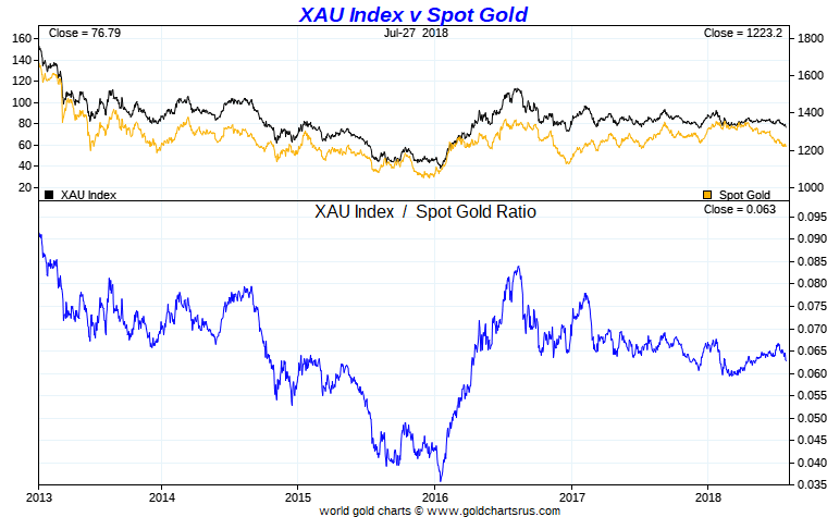 XAU vs Gold 5 Year Chart
