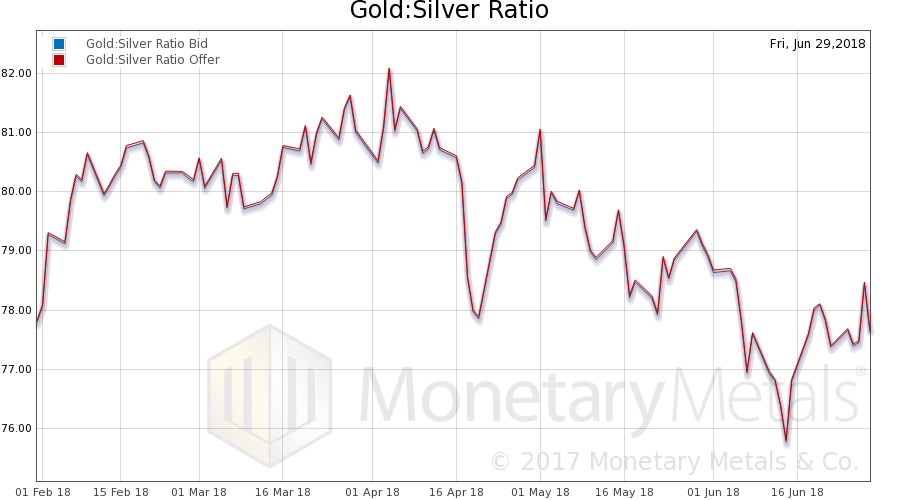 Gold: Silver Ratio