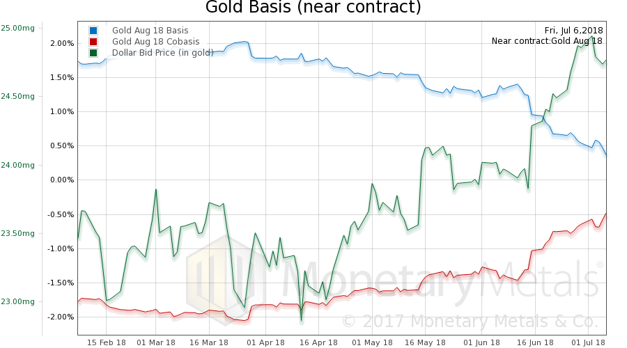 Gold Basis and Co-basis and Dollar Price
