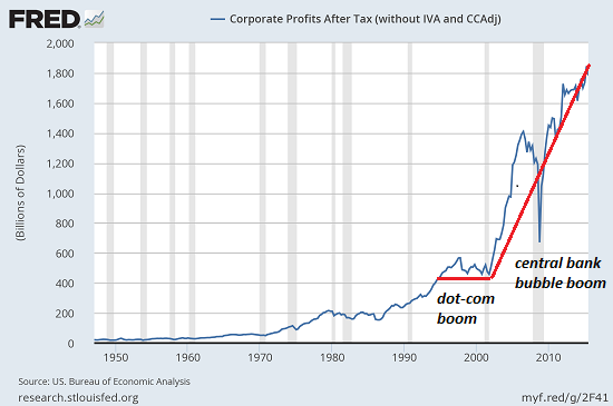 Corporate Profits After Tax 1950-2018