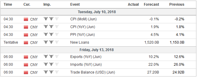 Economic Events: China, Week July 09