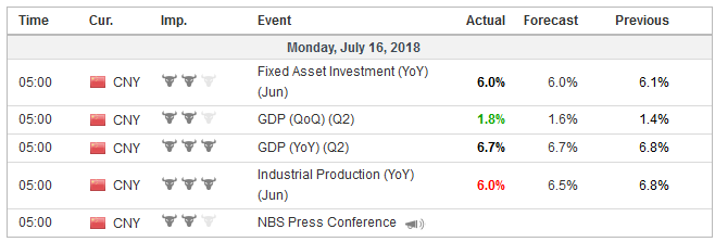 Economic Events: China, Week July 16