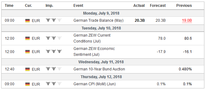Economic Events: Germany, Week July 09