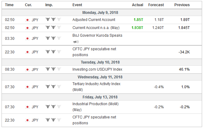 Economic Events: Japan, Week July 09