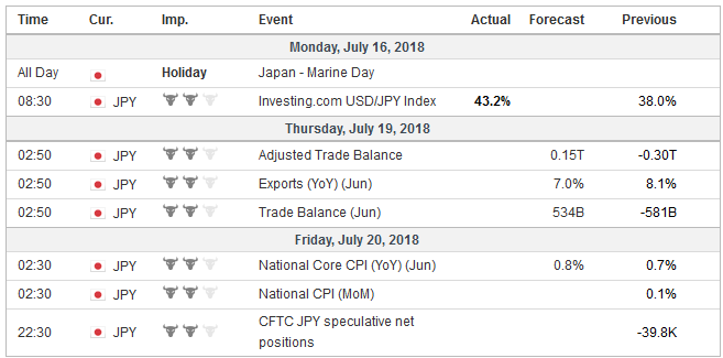 Economic Events: Japan, Week July 16
