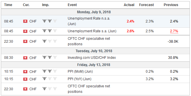 Economic Events: Switzerland, Week July 09