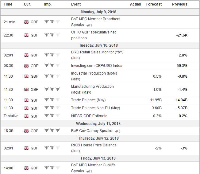 Economic Events: United Kingdom, Week July 09