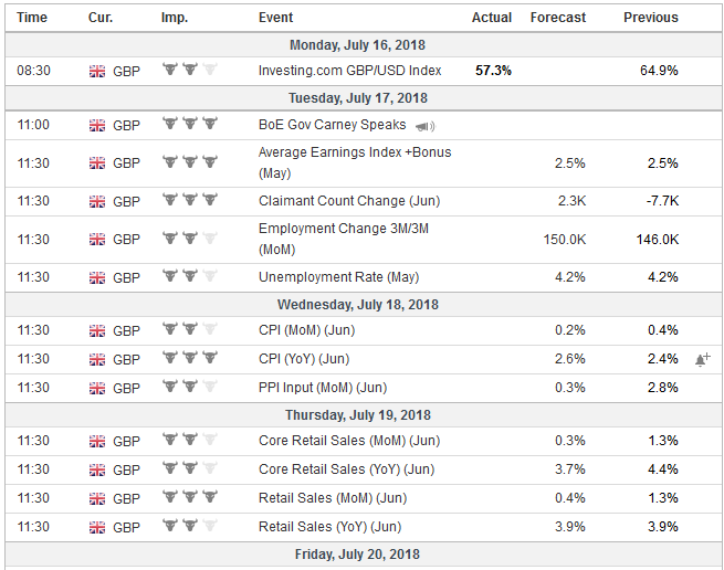 Economic Events: United Kingdom, Week July 16