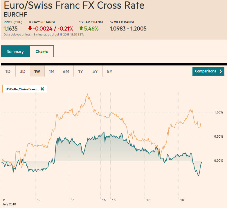 EUR/CHF and USD/CHF, July 18