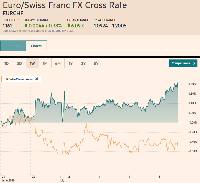 EUR/CHF and USD/CHF, July 05