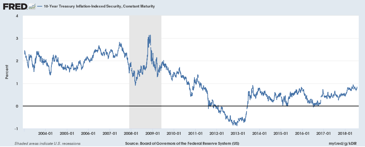 10-Year Treasury Inflation-Index Security 2004-2018