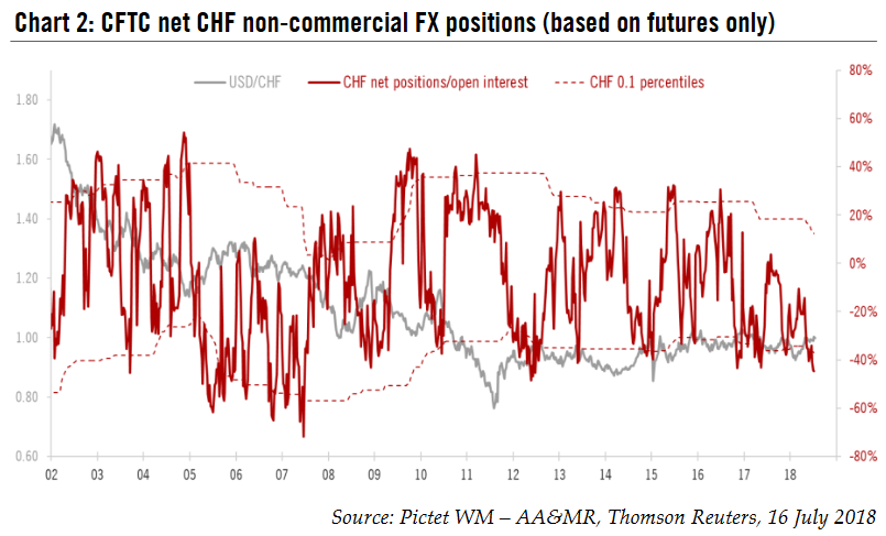 CFTC net CHF non - commercial FX positions (based on futures only)
