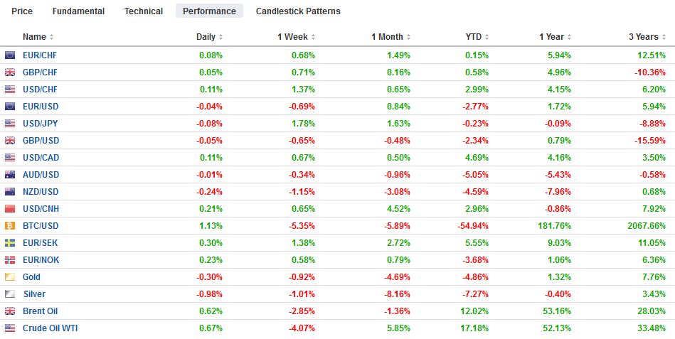 FX Performance, July 13