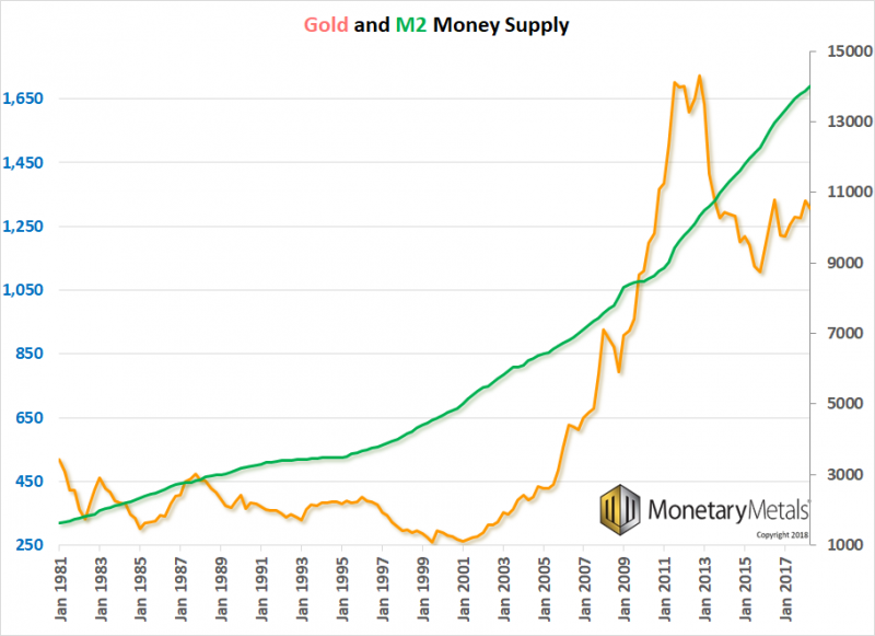 Gold and M2 Money Supply
