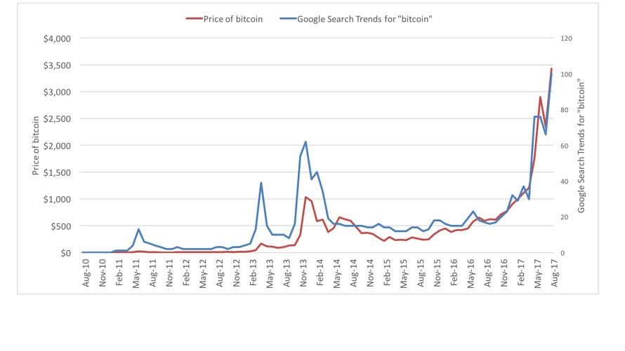Price of Bitcoin, Google Trends 2010-2017