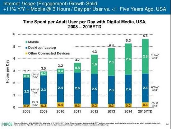 Internet Usage 2008 - 2015