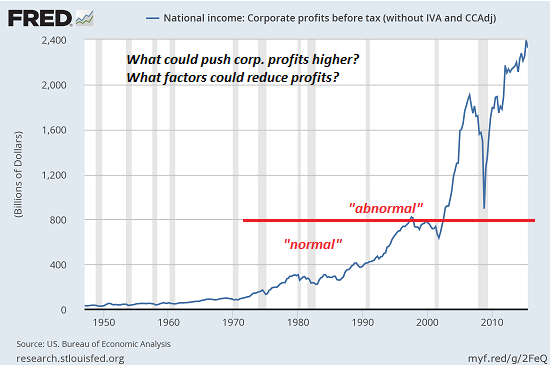 National Income: Corporate Profits Before Tax 1950-2018